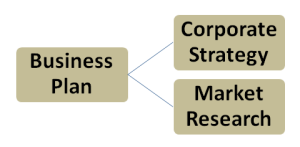 Business plan and strategy